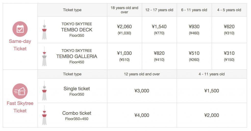 ¿Cuánto cuesta subir al Tokyo Skytree?