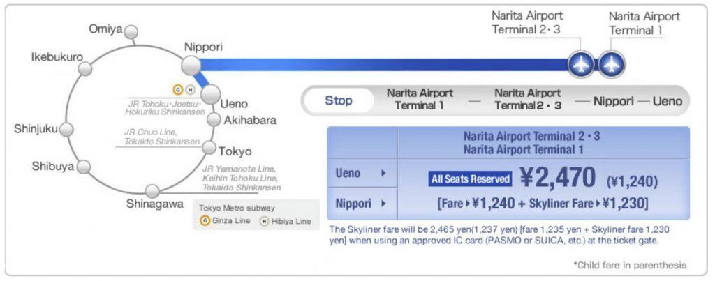 Cómo ir del aeropuerto de Tokio al centro de la ciudad: Skyliner