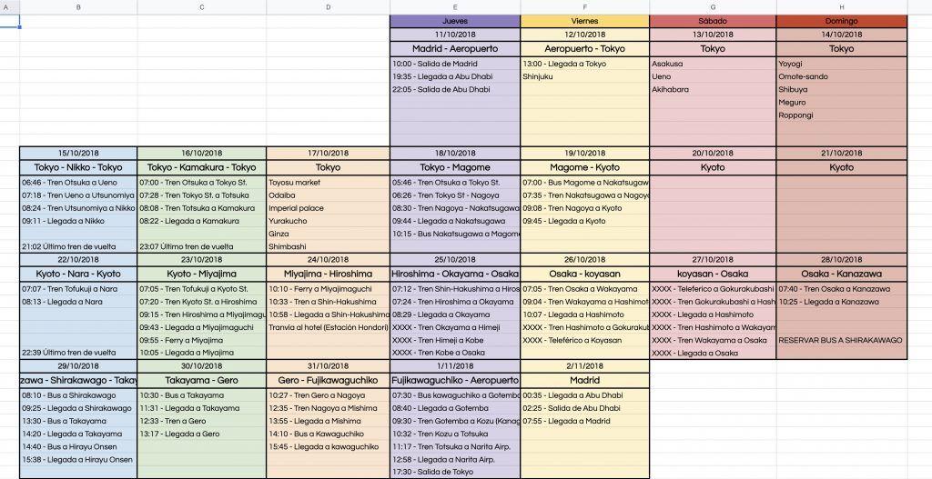 Cómo organizar un viaje por tu cuenta: Plantilla de viaje