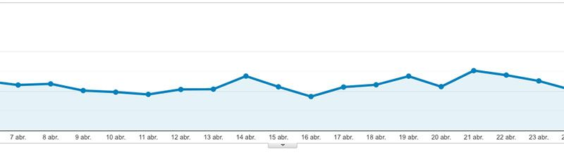 Cómo crear un blog de viajes y vivir de él: Google Analytics