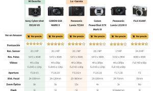 Las mejores cámaras compactas para viajar [COMPARATIVA 2020]