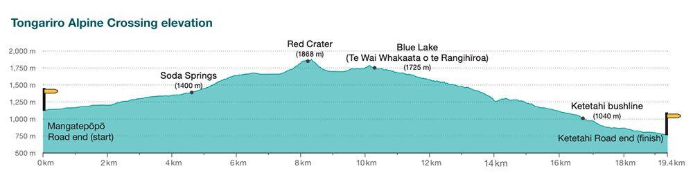 Perfil del Tongariro Alpine Crossing